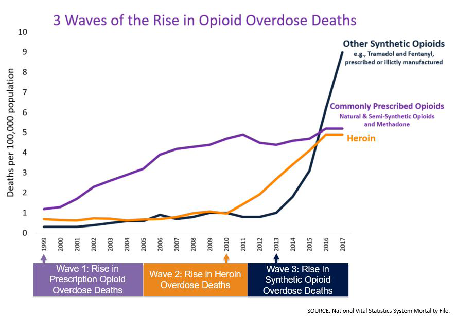 3 waves of the rise in opioid overdose deaths graph