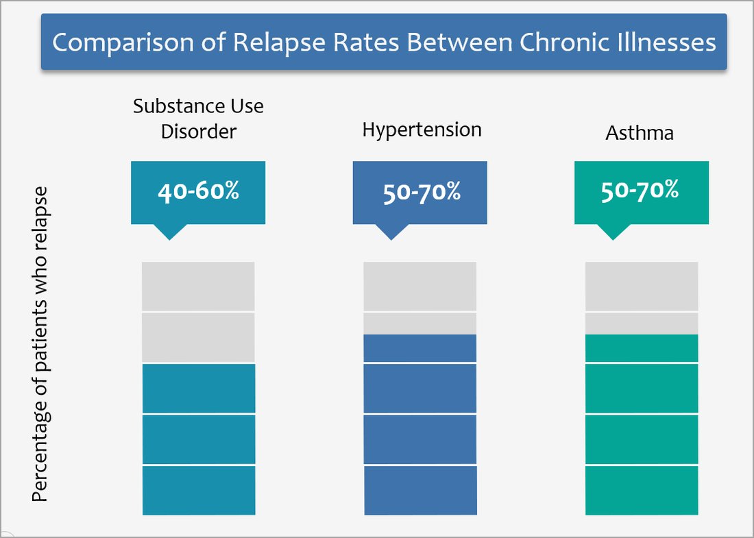 Comparison of relapse rates between SUD (40-60%), Hypertension (50-70%) and Asthma (50-70%)